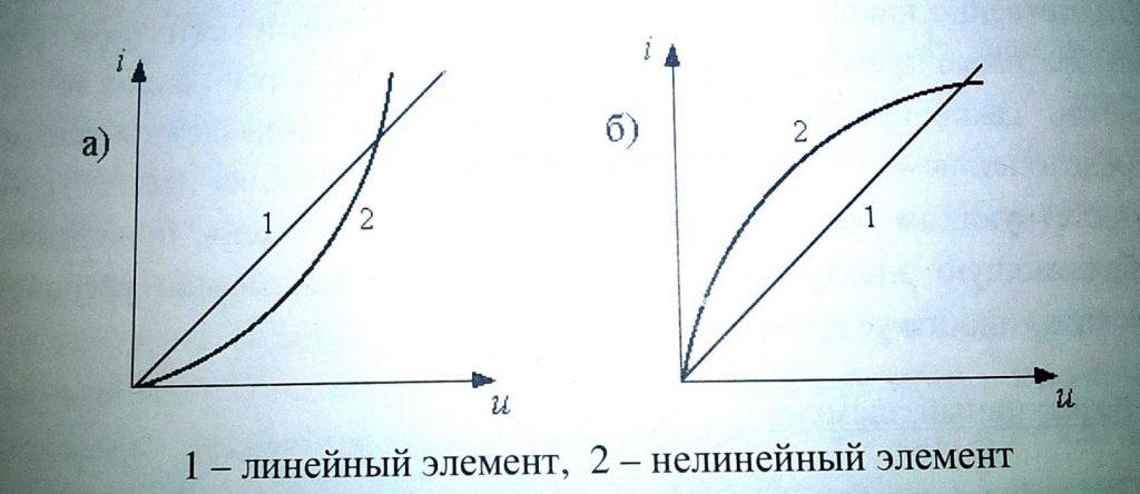 ВАХ для линейного и нелинейного элементов