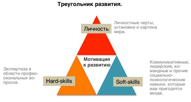 треугольник развития картинка к книге перечень навыков софт скилс